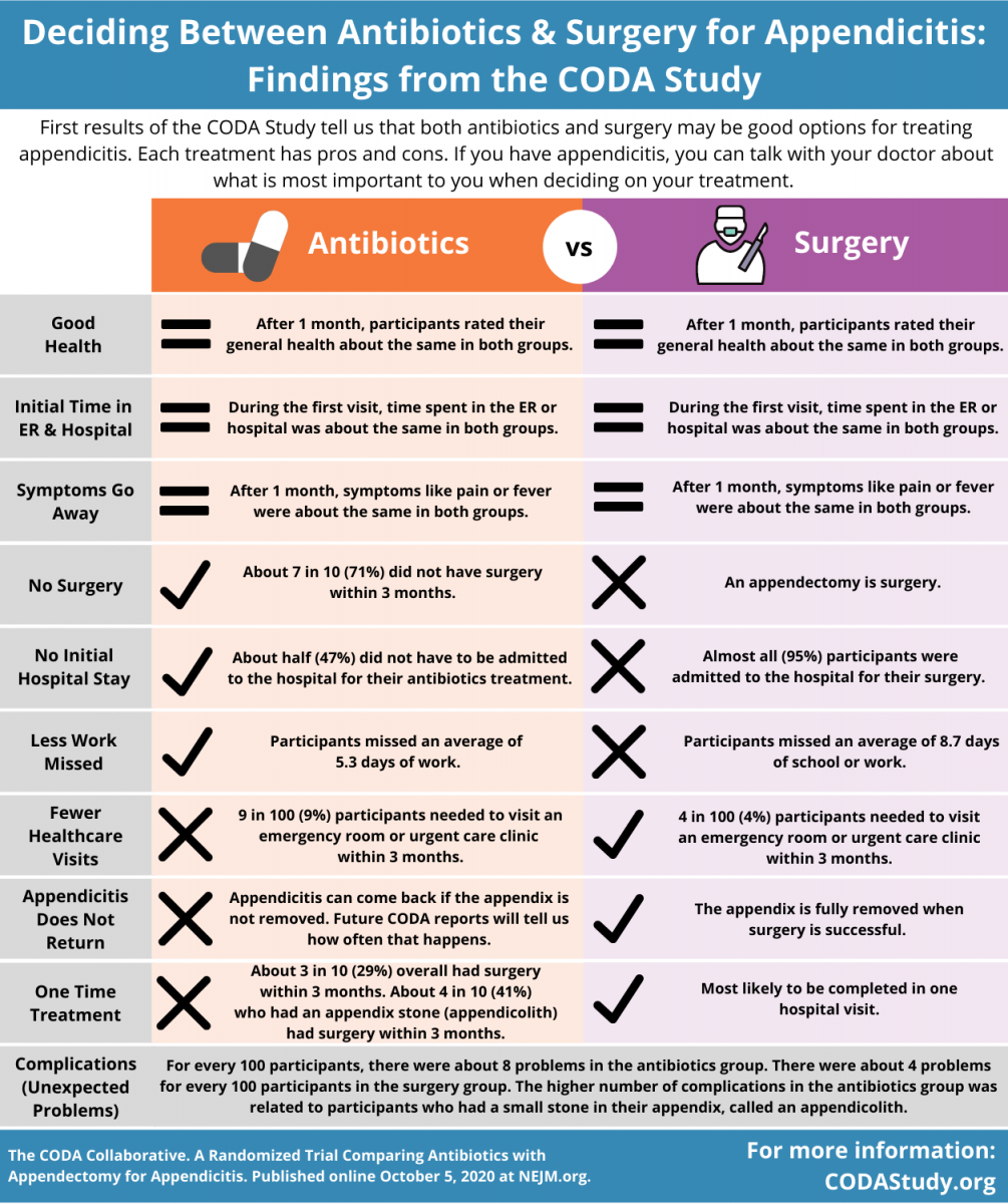 Infographic sharing pros and cons of antibiotics and surgery
